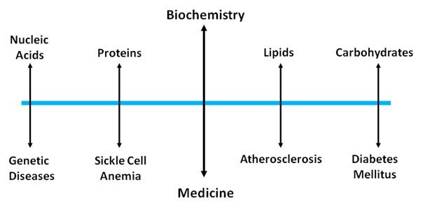 biochemistry1